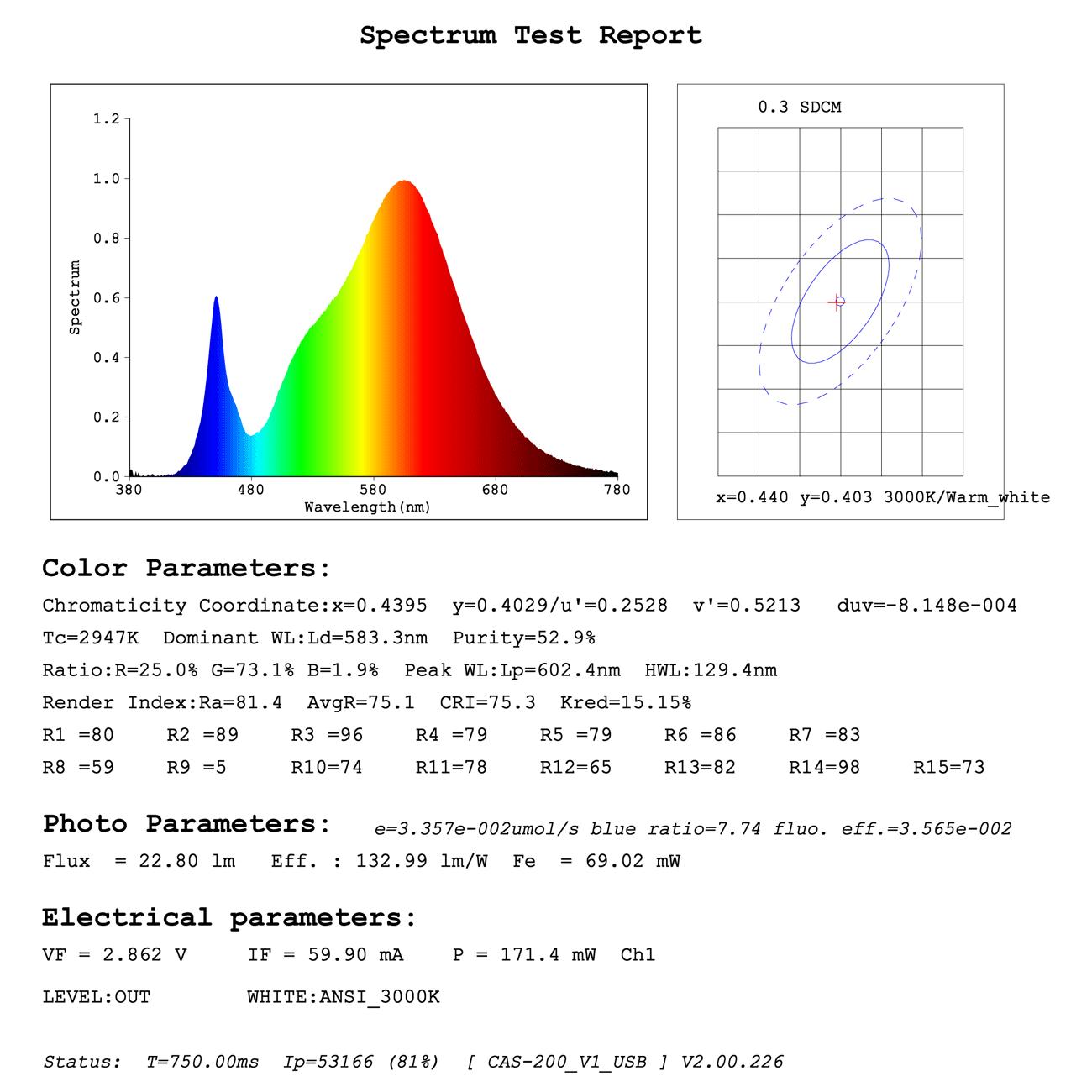 5050-3000K-led-strip-lights-led-diode-spectrum-test-report