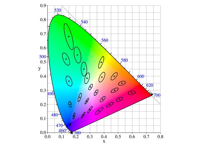 McAdam-Ellipse-Theor