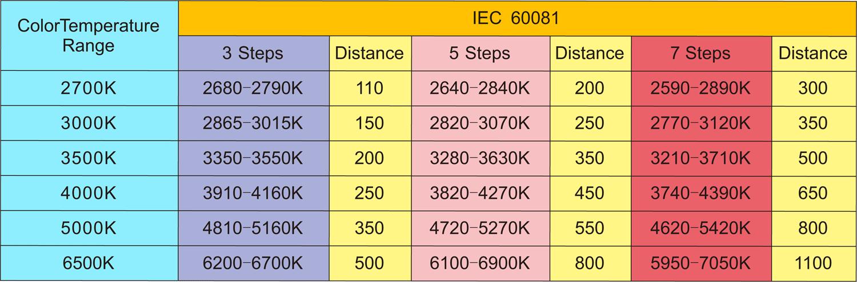 color-tolerance-iec-60081