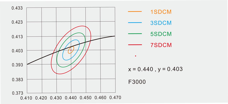 sdcm-for-led-diode