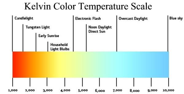 kelvin-color-temperature