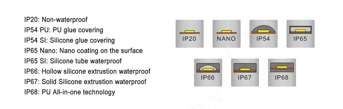 derun lighting waterproof led strip lights technology